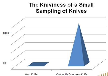 rsz_funny-graphs-crocodile-dundee-knife.jpg